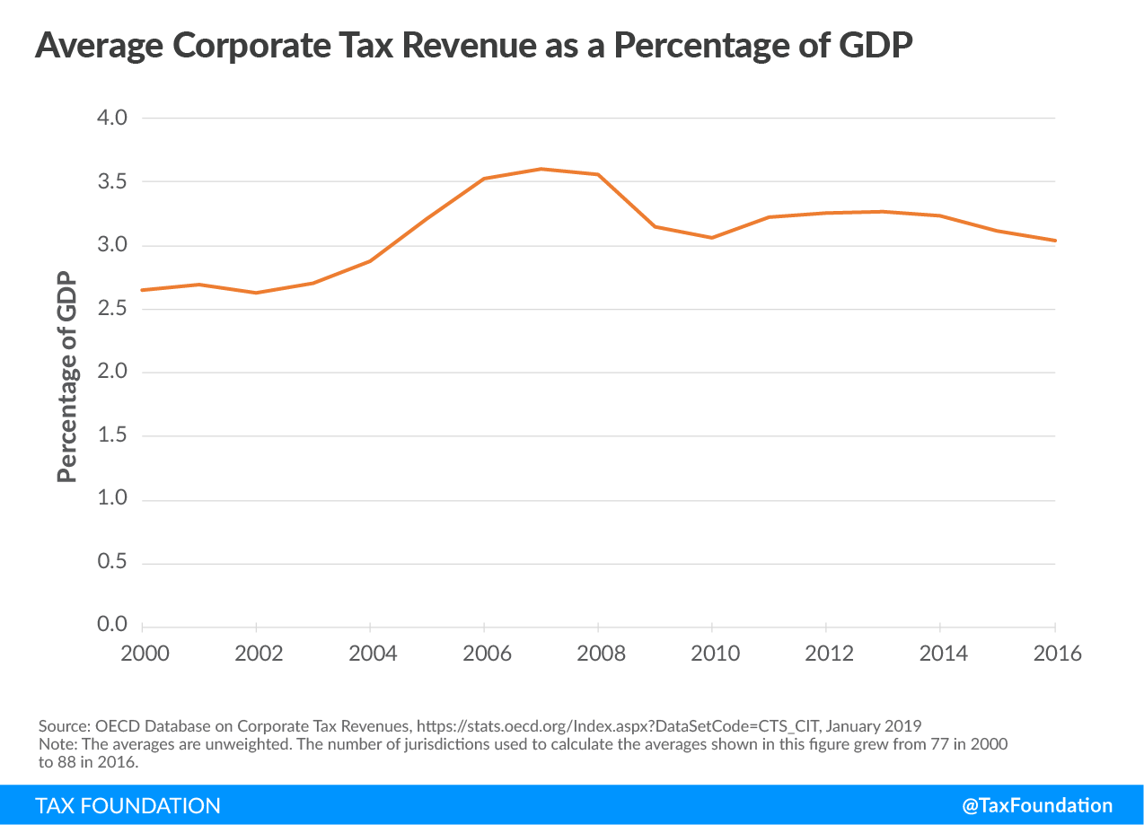 Average corporate tax revenue as a percentage of GDP