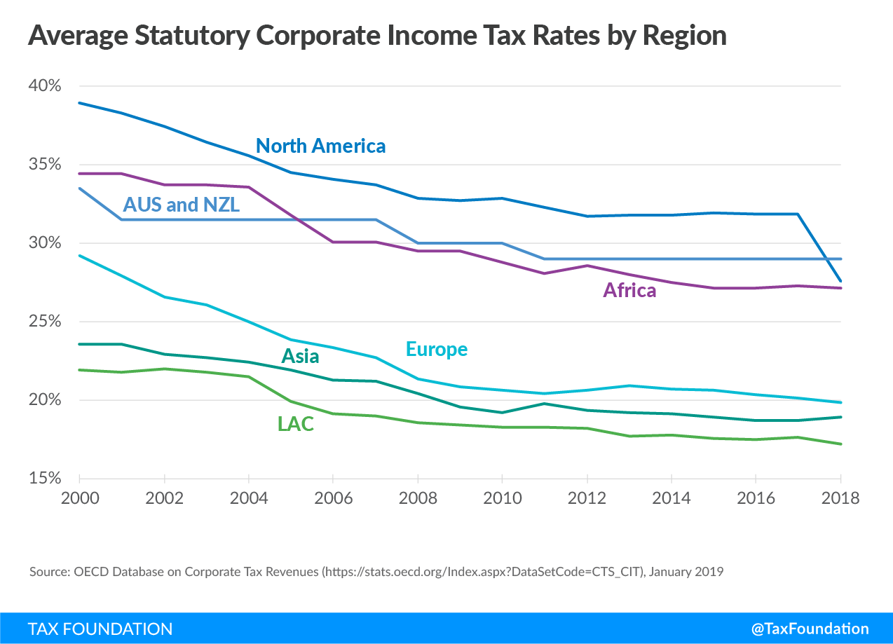 Average statutory corporate income tax rates by region