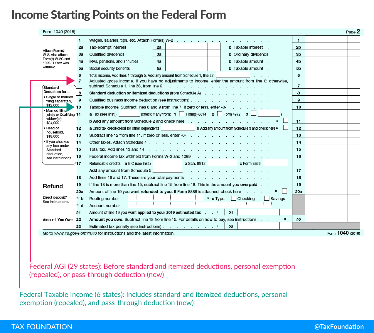 Income Tax Starting Points on the Federal Form