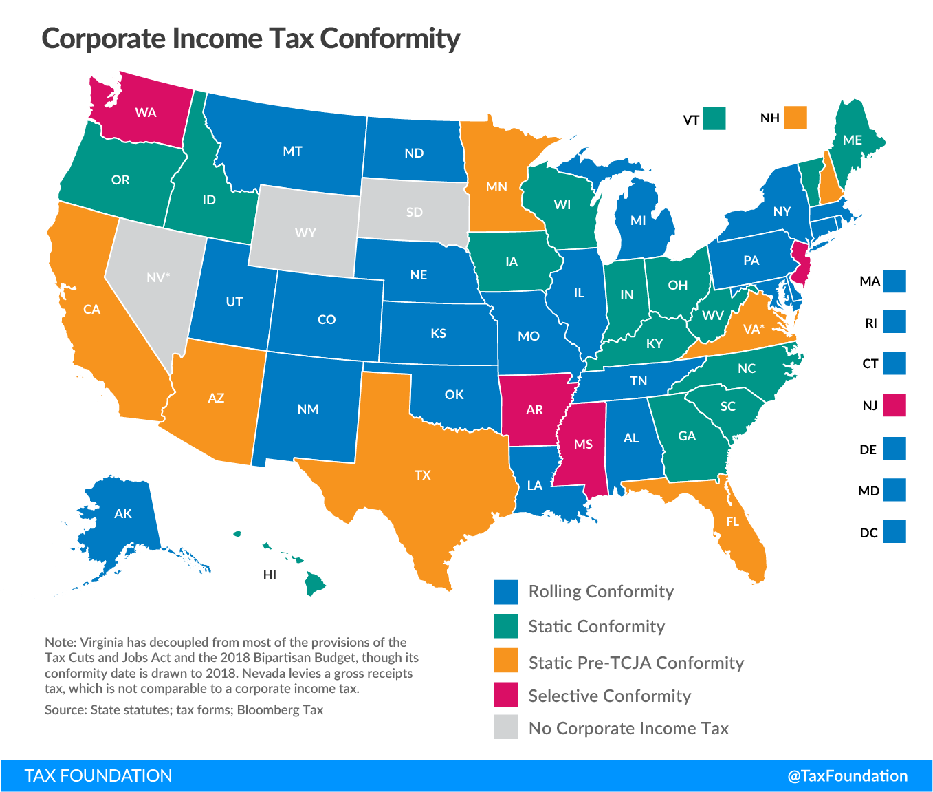 Corporate Income Tax Conformity
