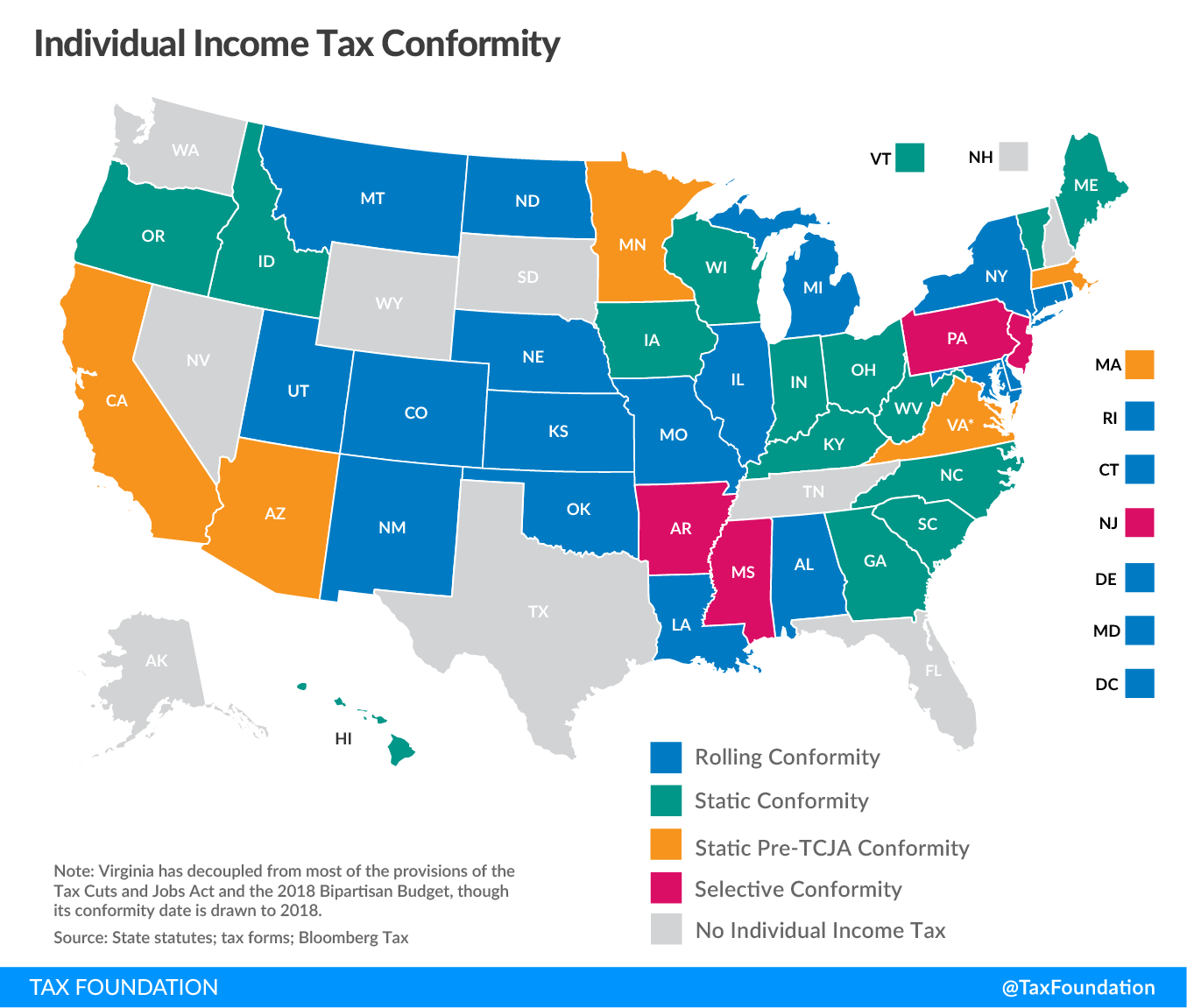 Individual Income Tax Conformity, state tax codes post-TCJA, state income tax codes post-TCJA