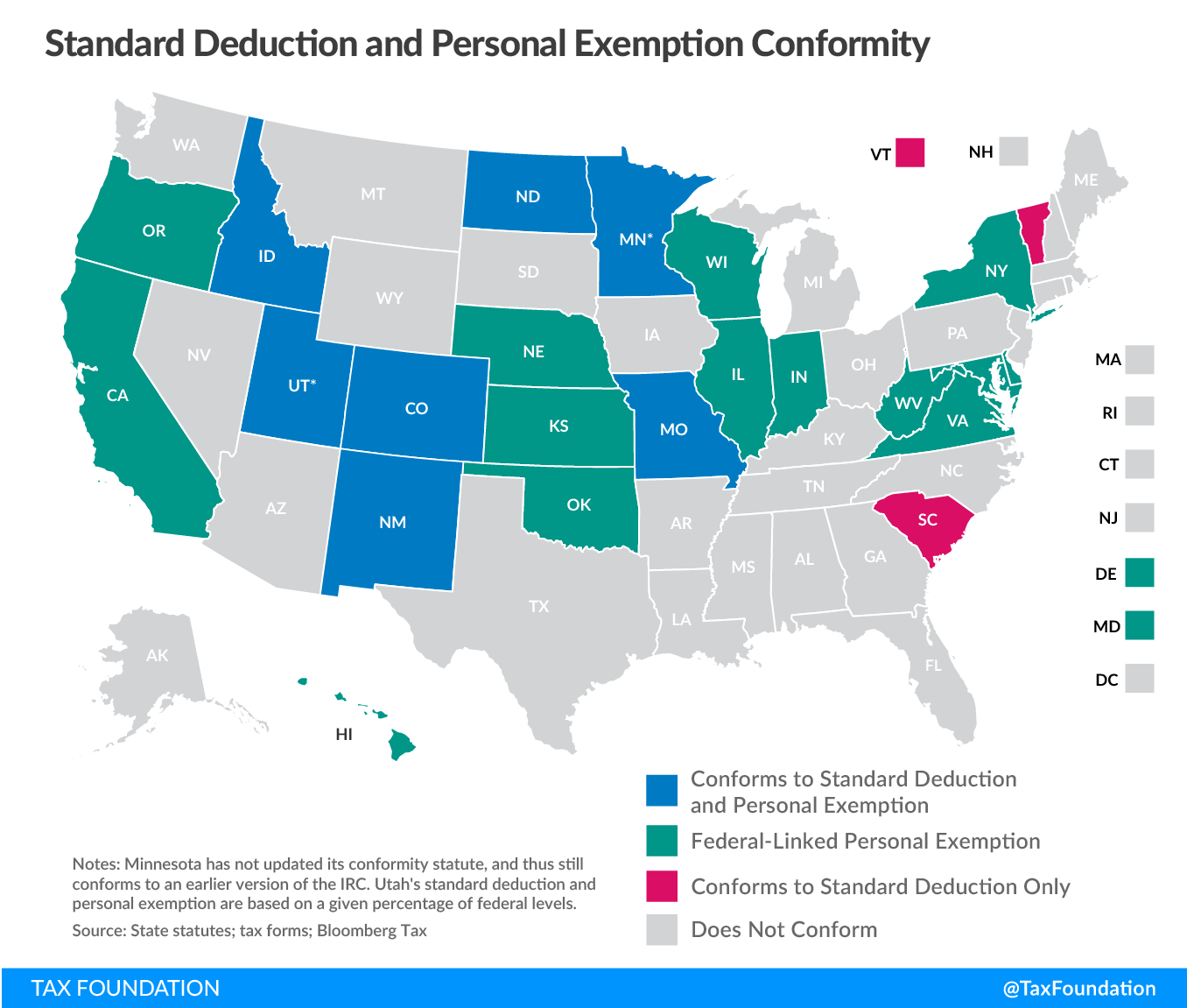 Standard deduction and personal exemption conformity post-TCJA