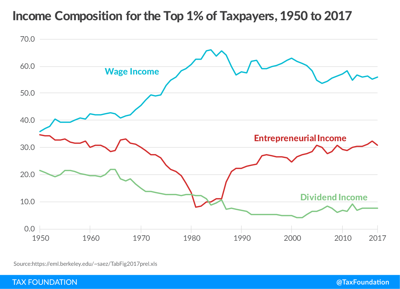 Income Composition for the top 1% of taxpayers, 1950 to 2017, Income inequality, progressive tax code, U.S. income tax code Saez and Zucman 70 percent tax rate