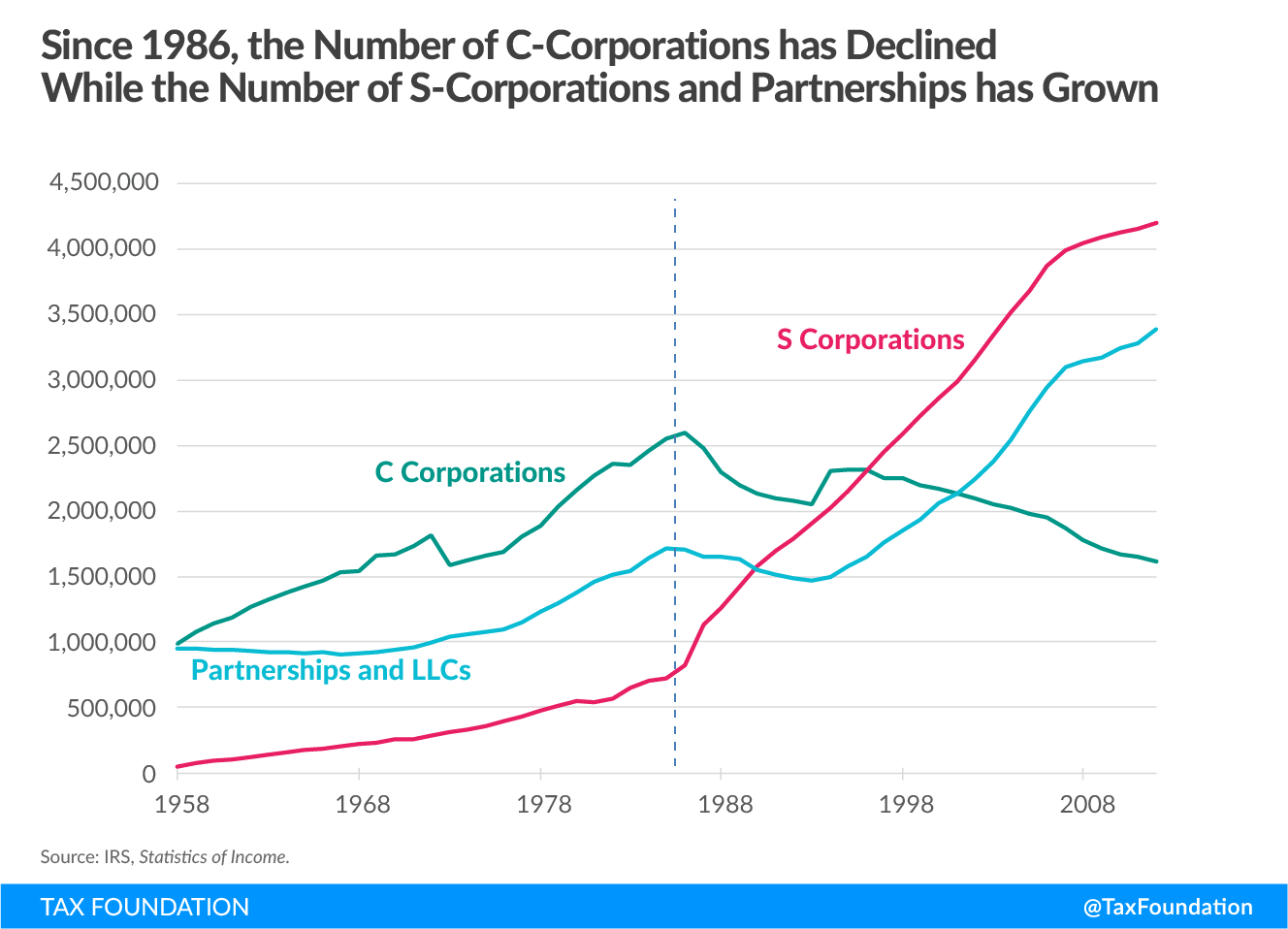 Since 1986, the number of C-corporations has declined while the number of s-corporations and partnerships has grown, entrepreneurship, u.s. progressive tax code, income inequality, 70 percent tax, saez and zucman