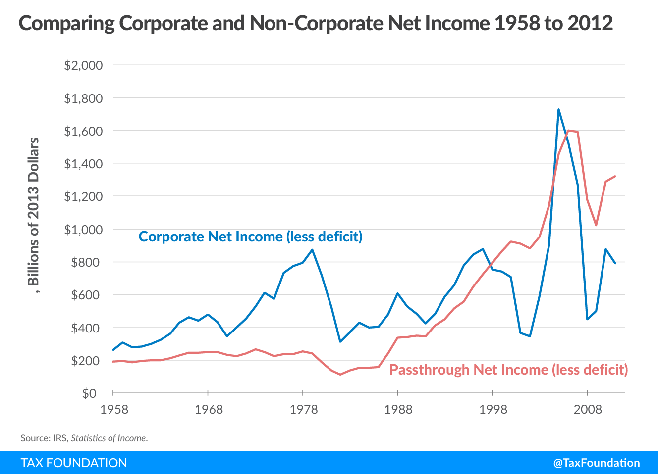 Comparing corporate and non-corporate net income 1958 to 2012, U.S. progressive tax code, income inequality, saez and zucman, 70 percent tax rate income tax inequality