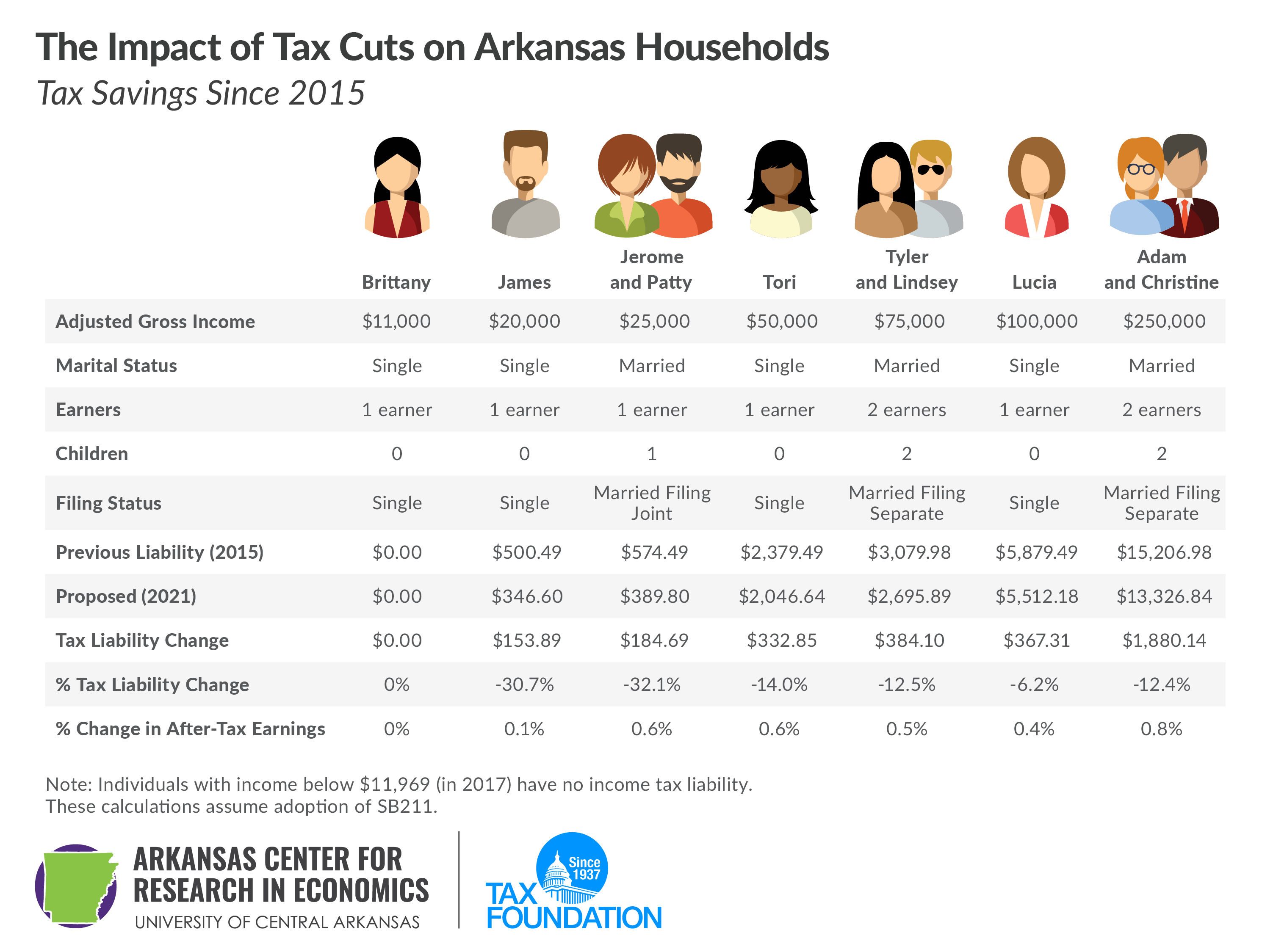 The Impact of Tax Cuts on Arkansas Households, tax savings since 2015 , Arkansas tax reform, Arkansas tax cuts