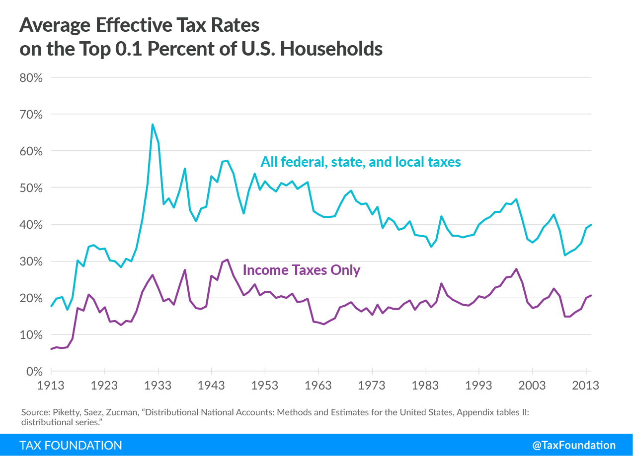 income taxes on the rich, high marginal income tax rates on the rich 1950s, high marginal federal income tax rates, income tax rich, income tax wealthy, average tax rate, average tax rates