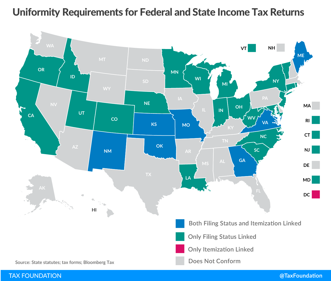 Uniformity Requirements for Federal and State Income Tax Returns, state tax conformity post-TCJA