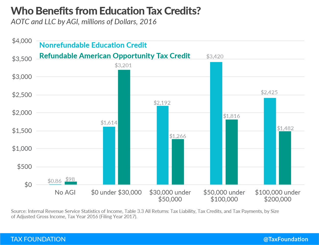 Who benefits from education credits?