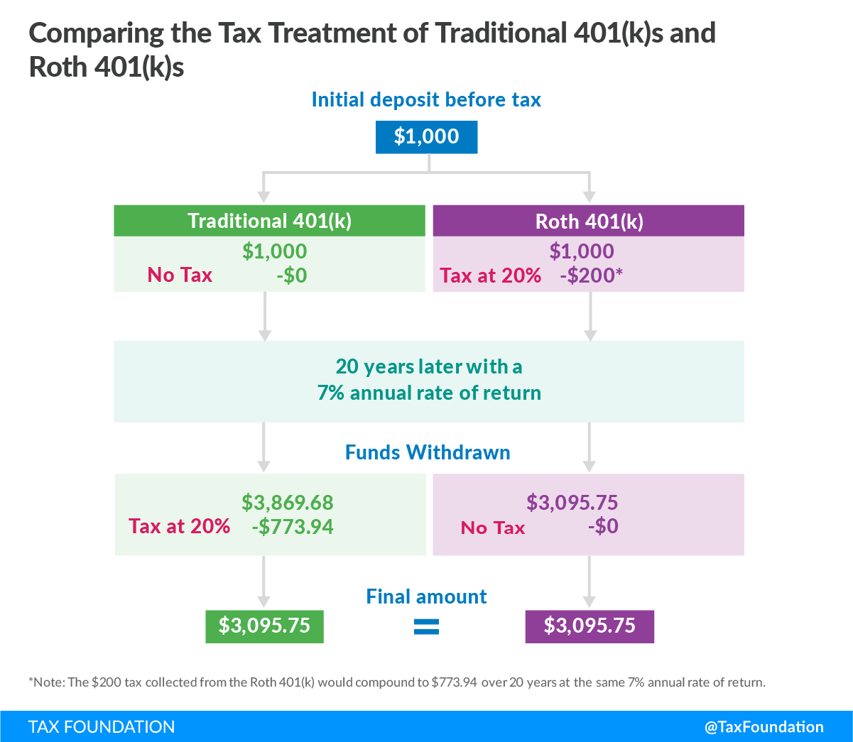 Comparing tax treatment of traditional 401k and roth 401k. Universal savings accounts, savings, investment, retirement