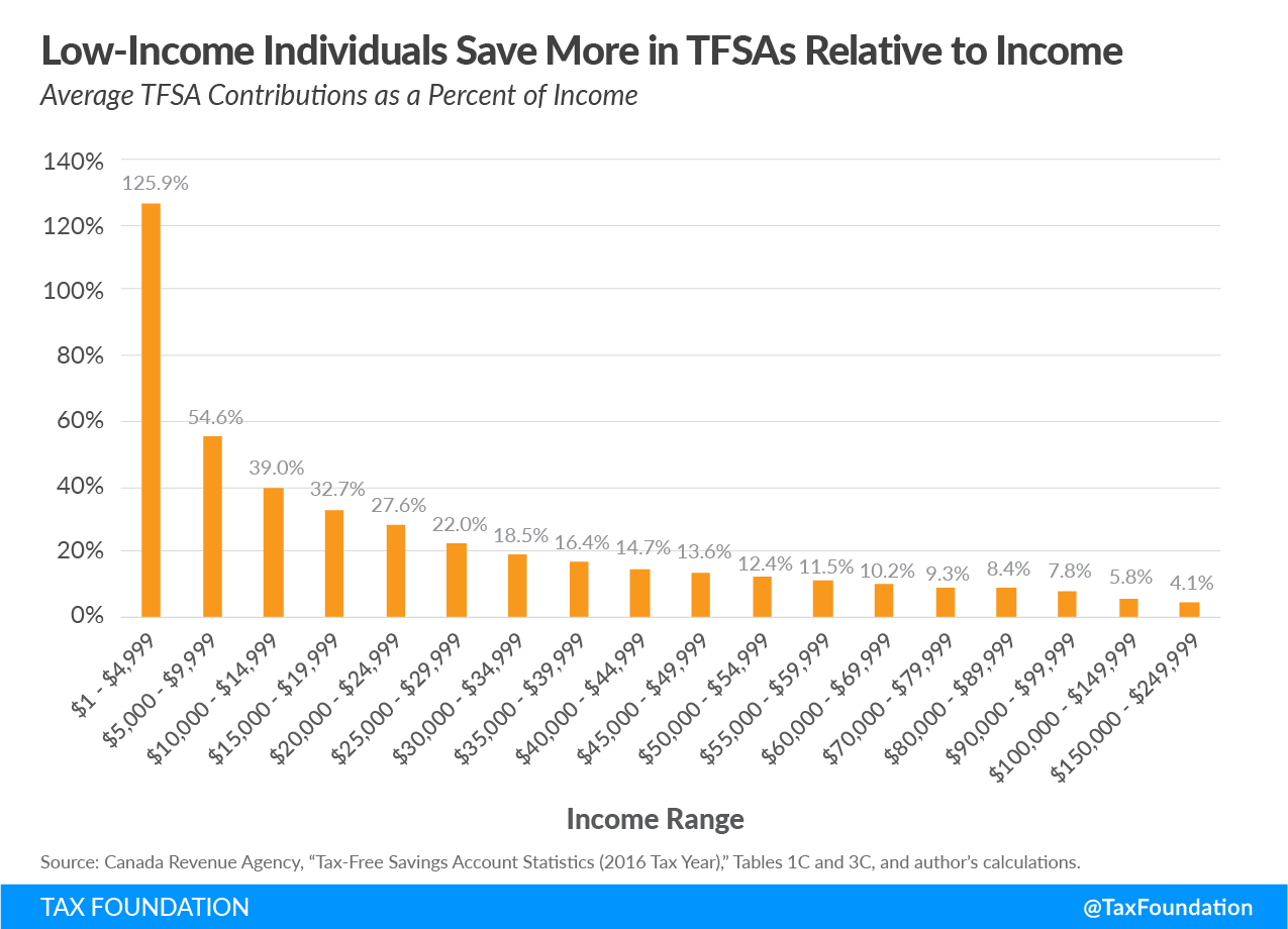 Low-income individuals save more in TFSAs relative to income, savings, retirement, universal savings accounts