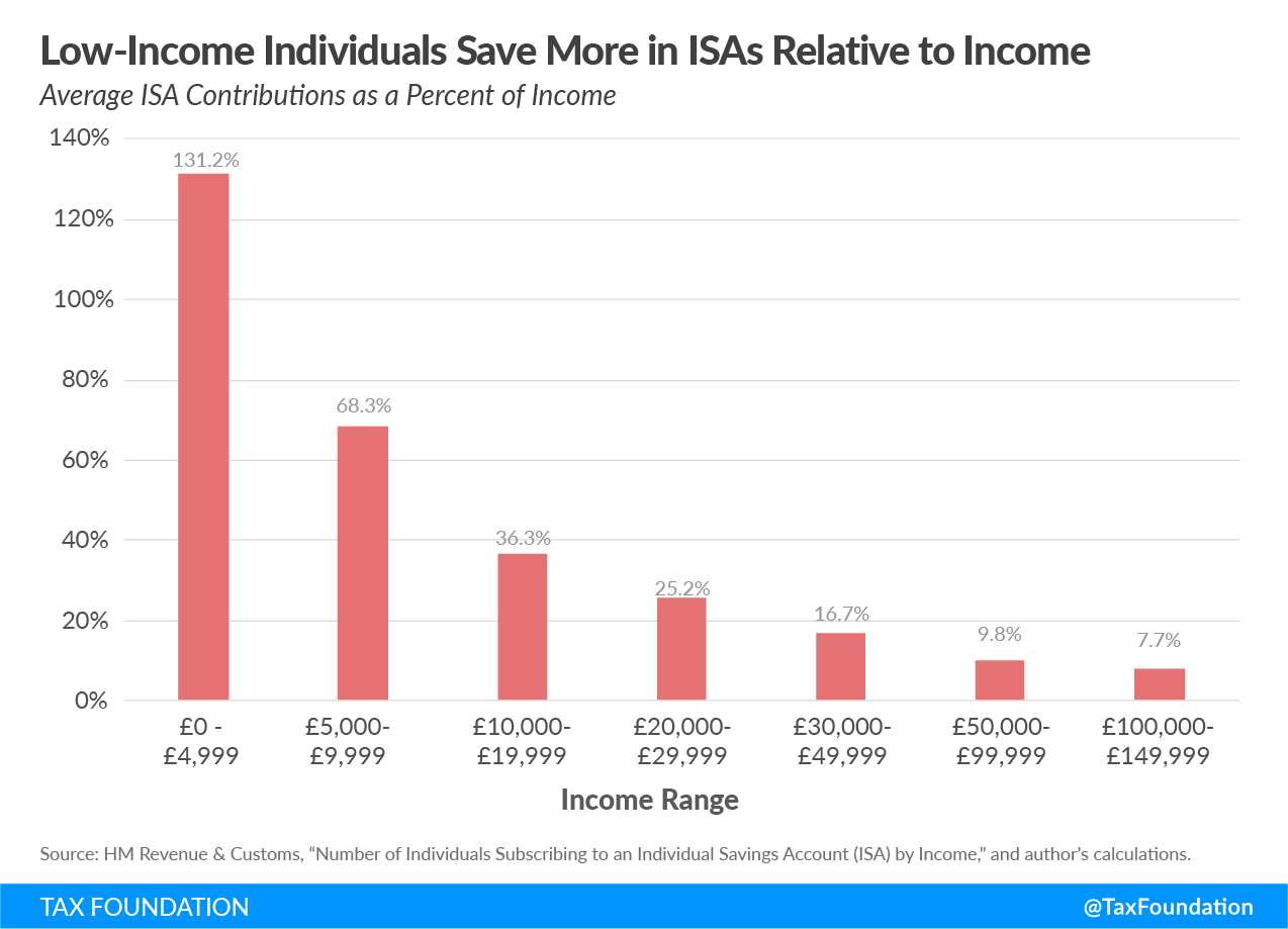 Low-income individuals save more in ISAs relative to income, savings, retirement, universal savings accounts