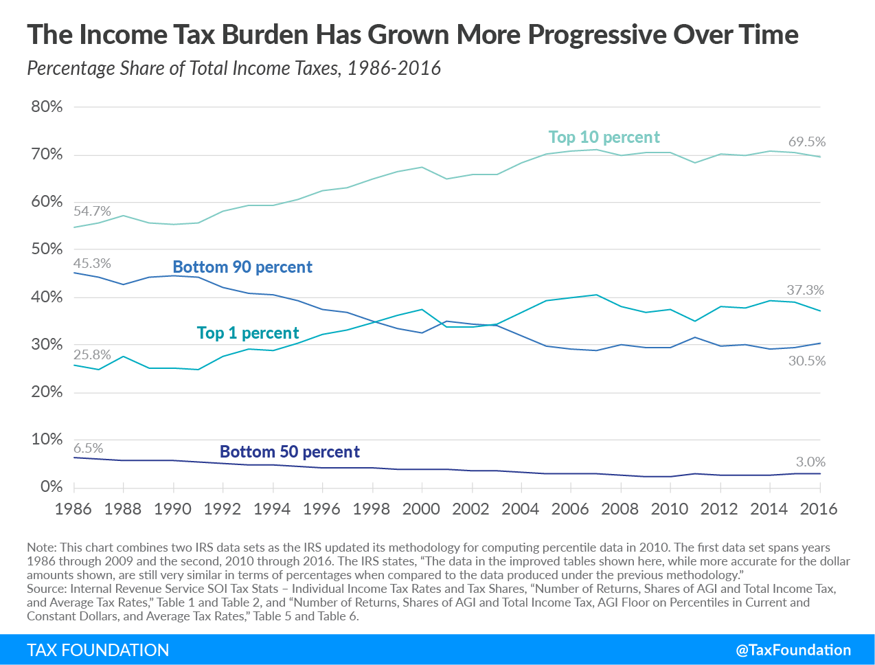 Income tax burden has grown more progressive over time