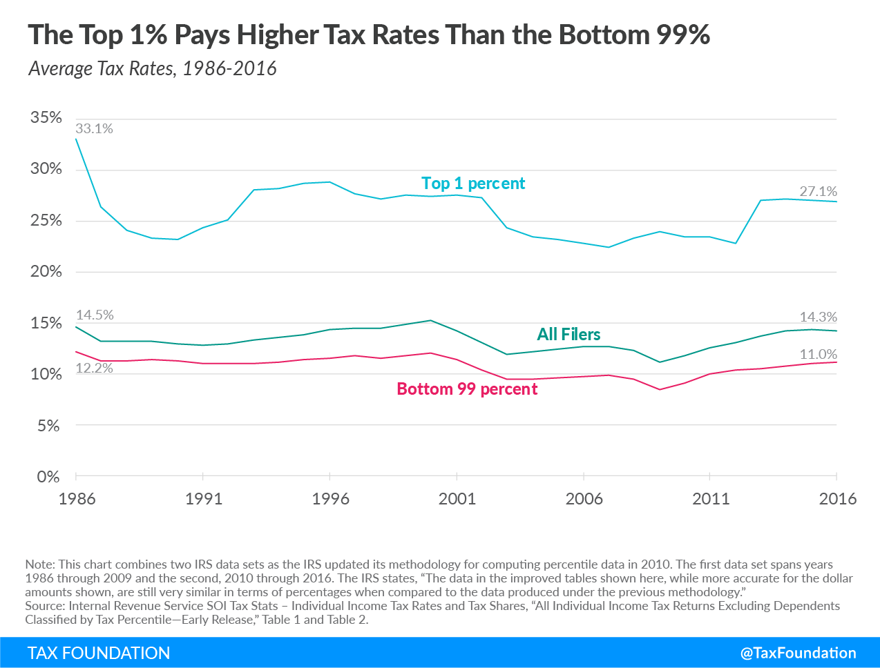 The top 1% pays higher tax rates than the bottom 99%, income inequality, income tax
