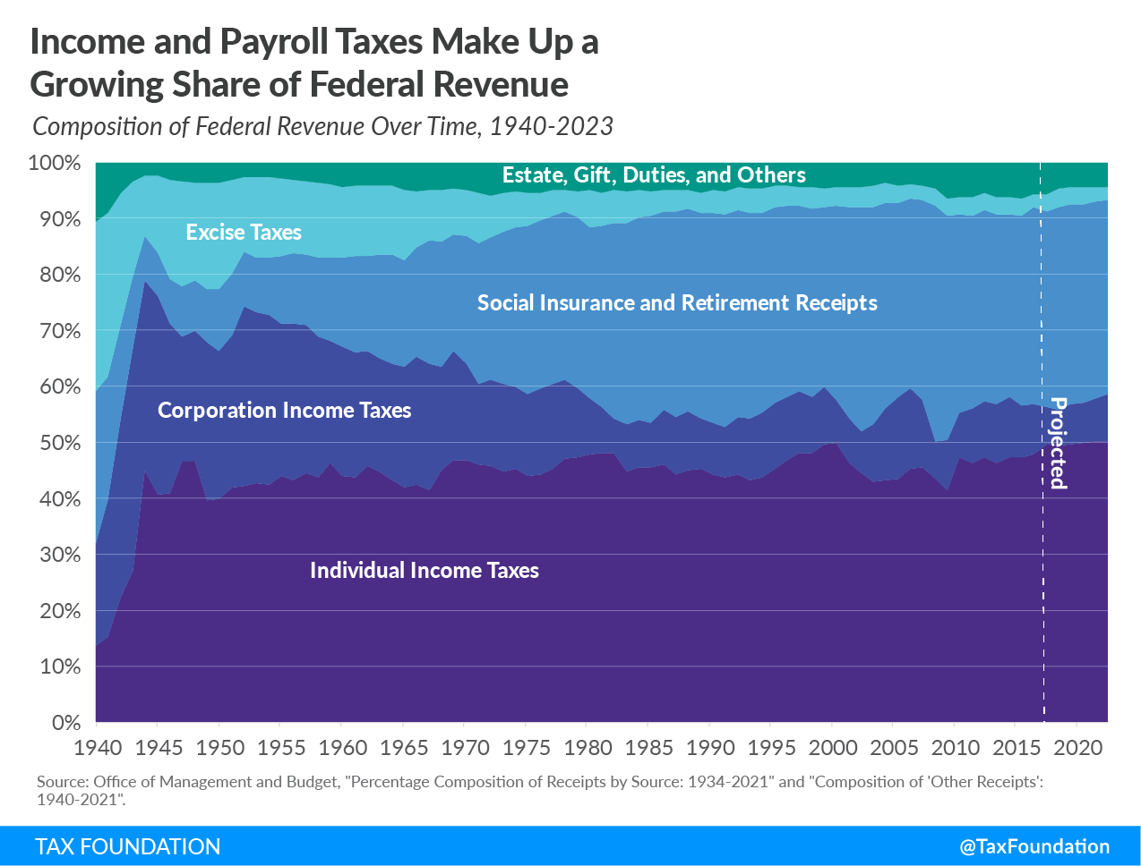 Income and payroll taxes make up a growing share of federal revenue, income tax, payroll tax, corporate tax, tax revenue, federal revenue