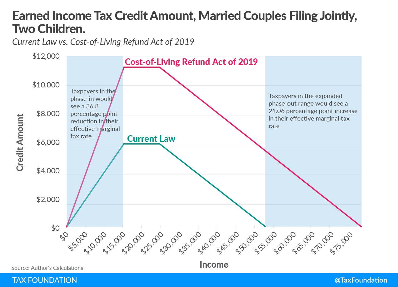 Earned Income Tax Credit Amount, Married Couples Filing Jointly, Two Children