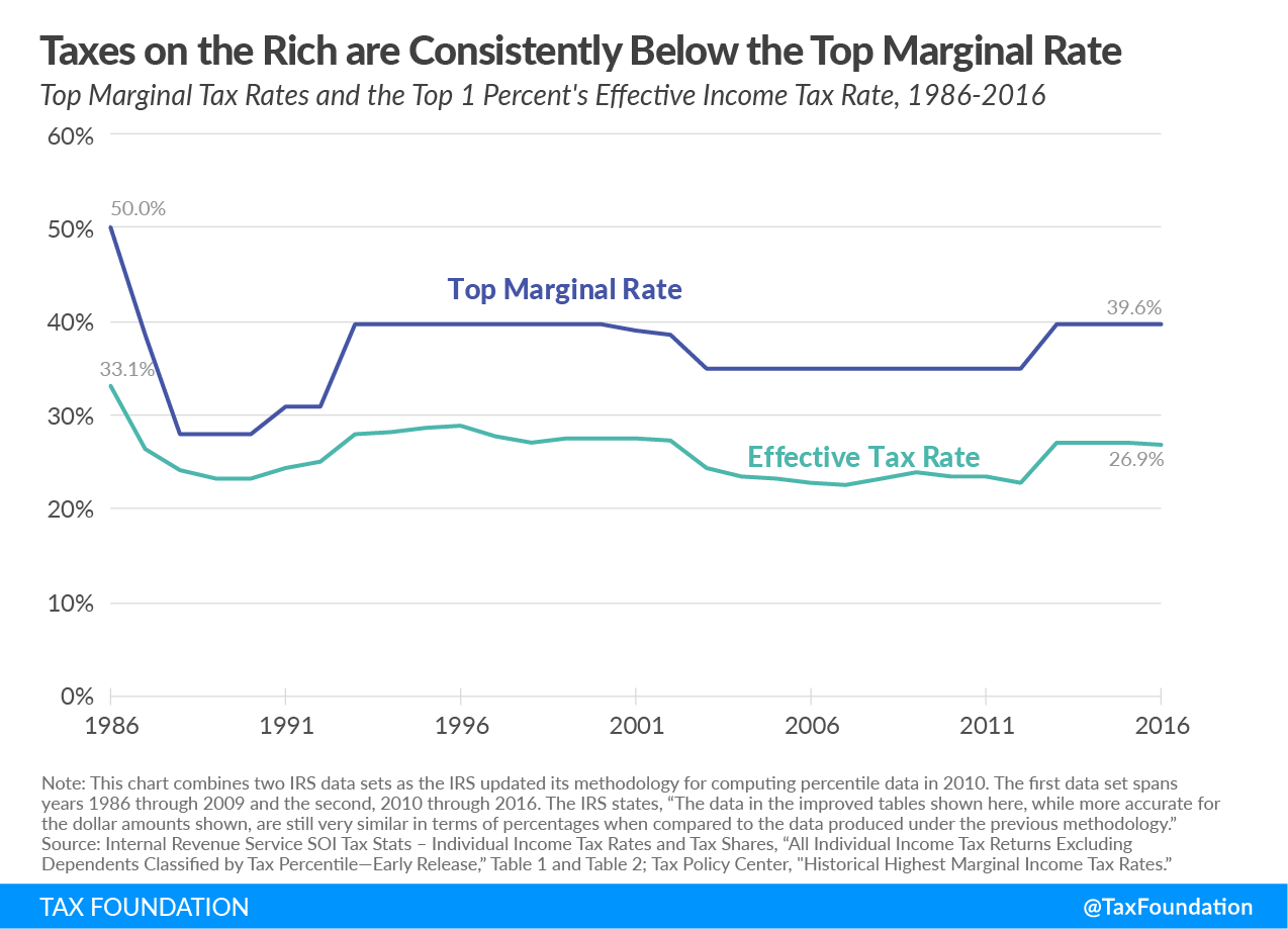 Taxes on the Rich are consistently below the top marginal rate