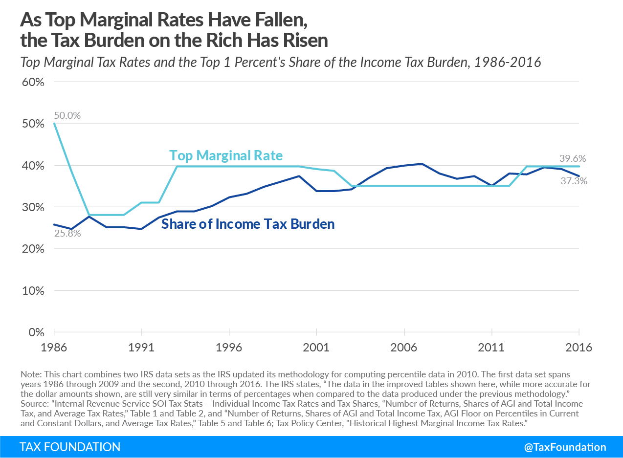 As top marginal rates have fallen, the tax burden on the rich has risen