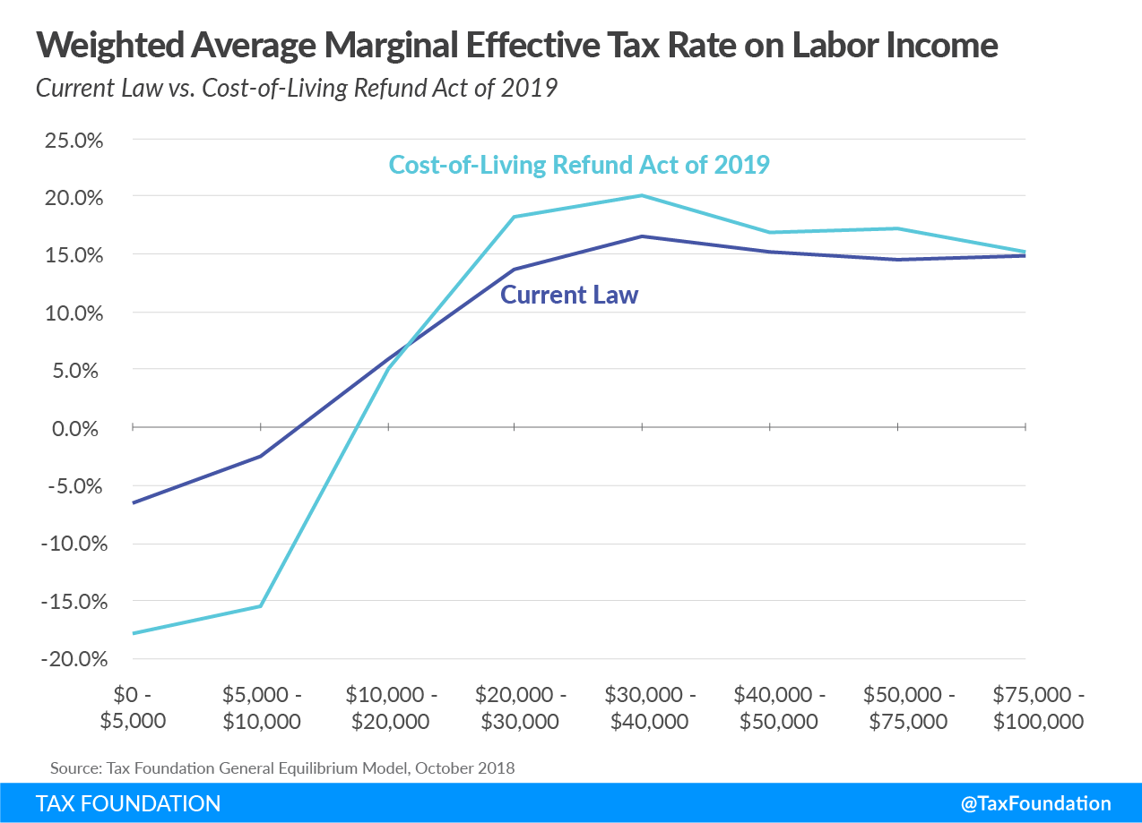 Weighted Average Marginal Effective Tax Rate on Labor Income