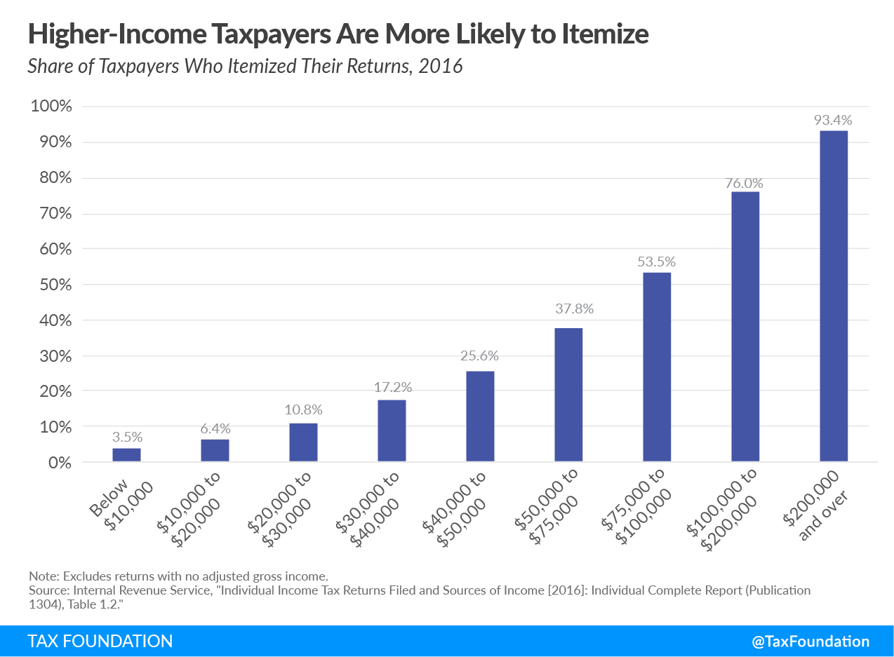 Higher-income taxpayers are more likely to itemize, itemized deductions high-income taxpayers