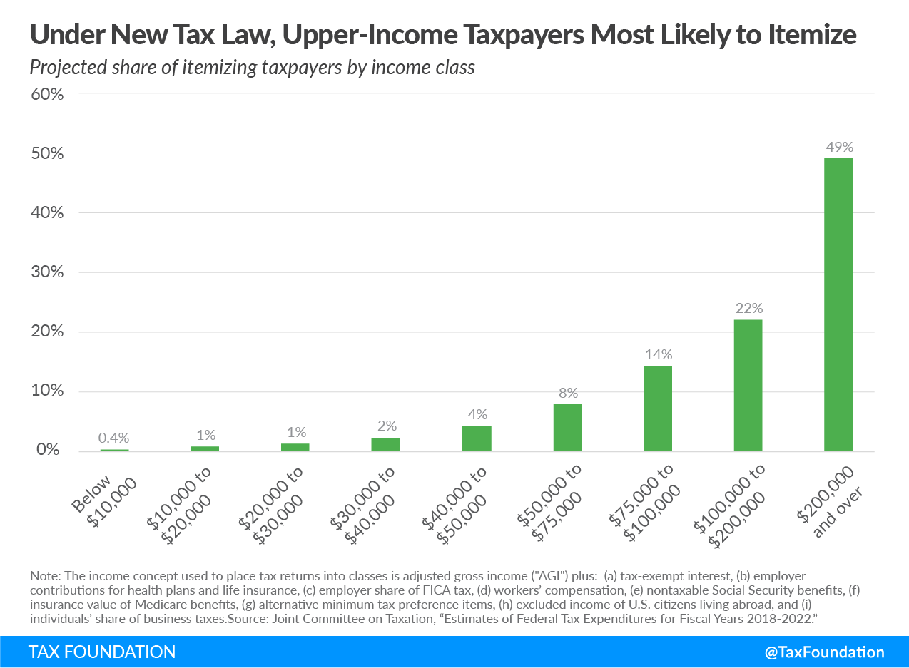 Under new tax law, upper-income taxpayers most likely to itemize, Tax Cuts and Jobs Act, itemized deductions, high-income taxpayers