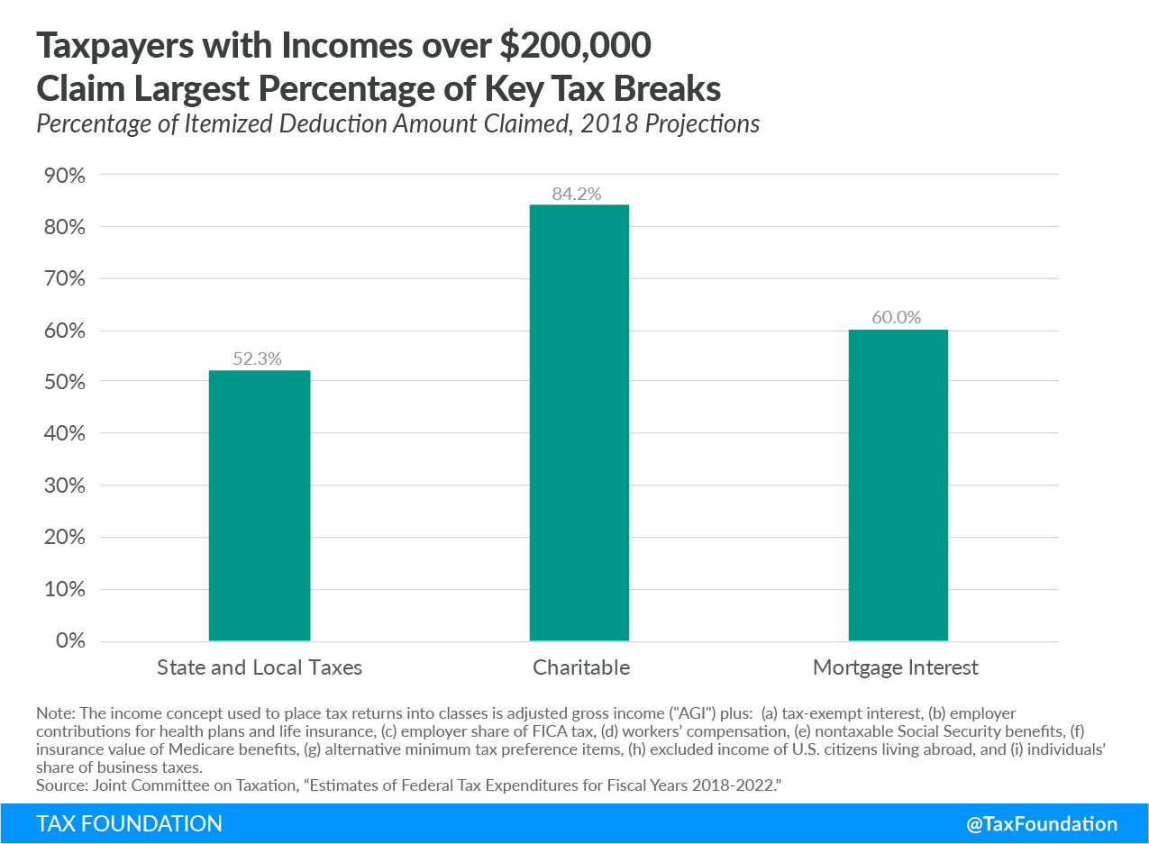 Taxpayers with incomes over $200,000 claim largest percentage of key tax breaks, high-income taxpayer, tax breaks, itemized deduction