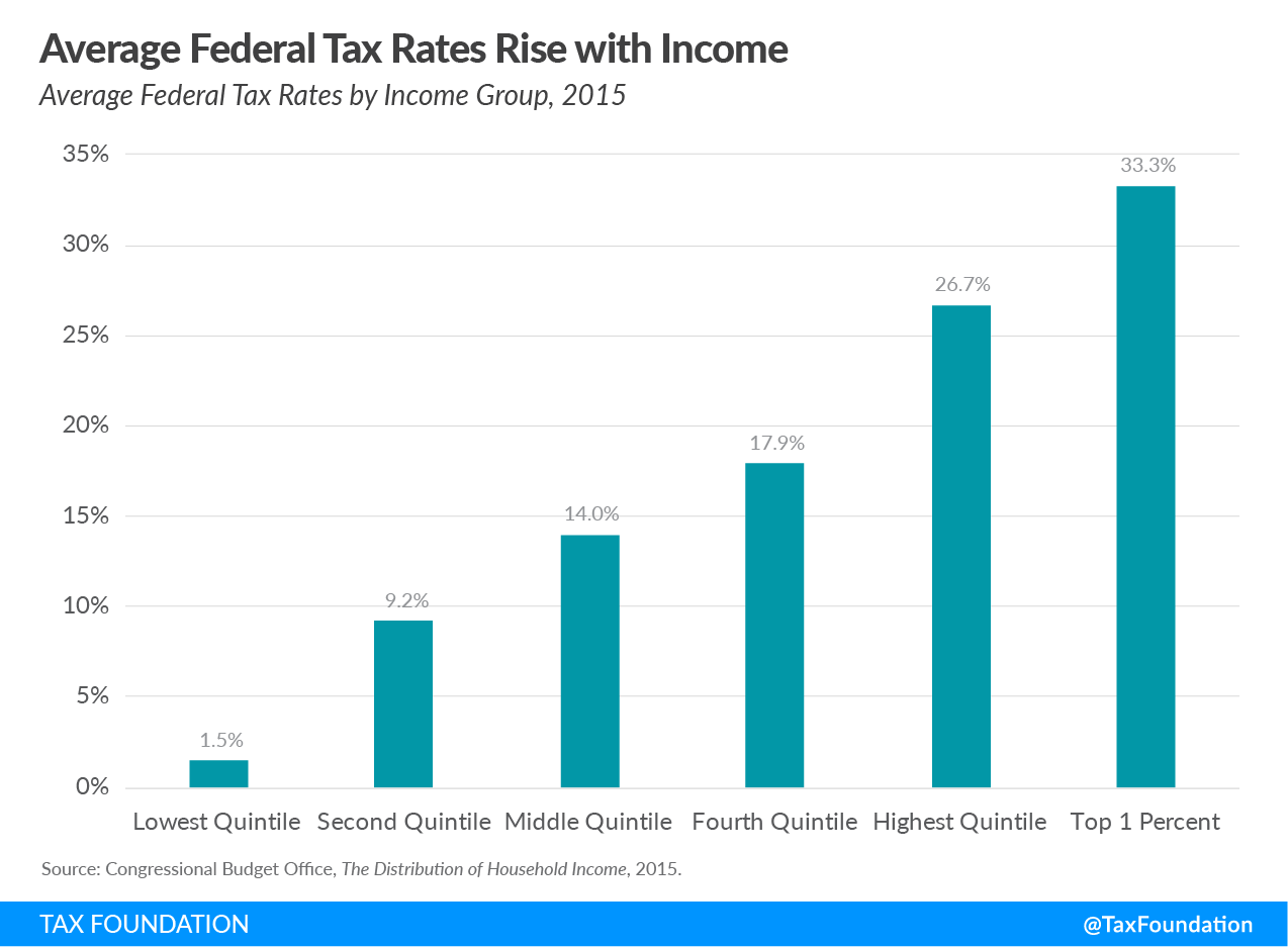 Average federal tax rates rise with income