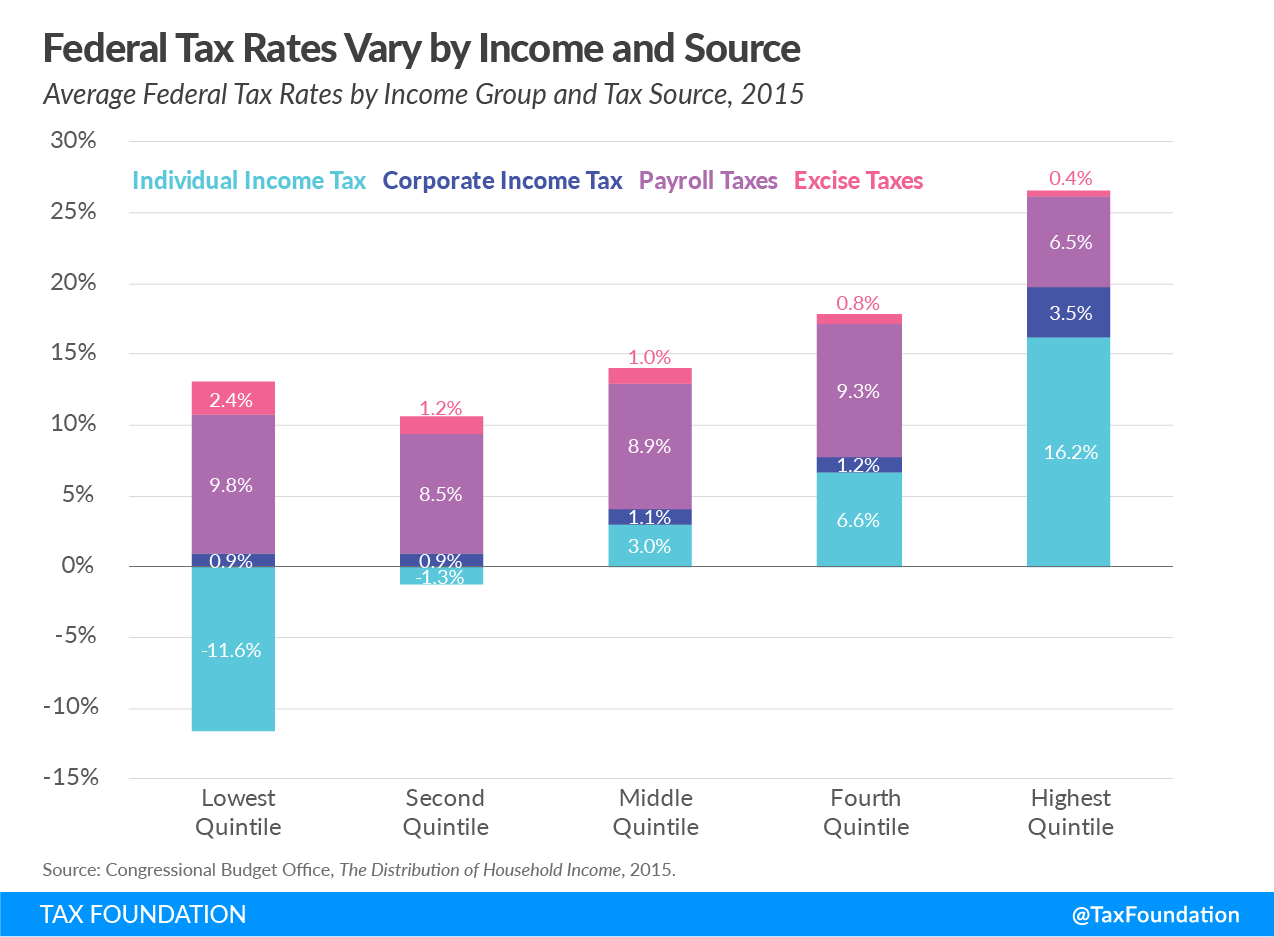 federal tax rates vary by income and source, individual income tax, corporate income tax, payroll tax, excise tax
