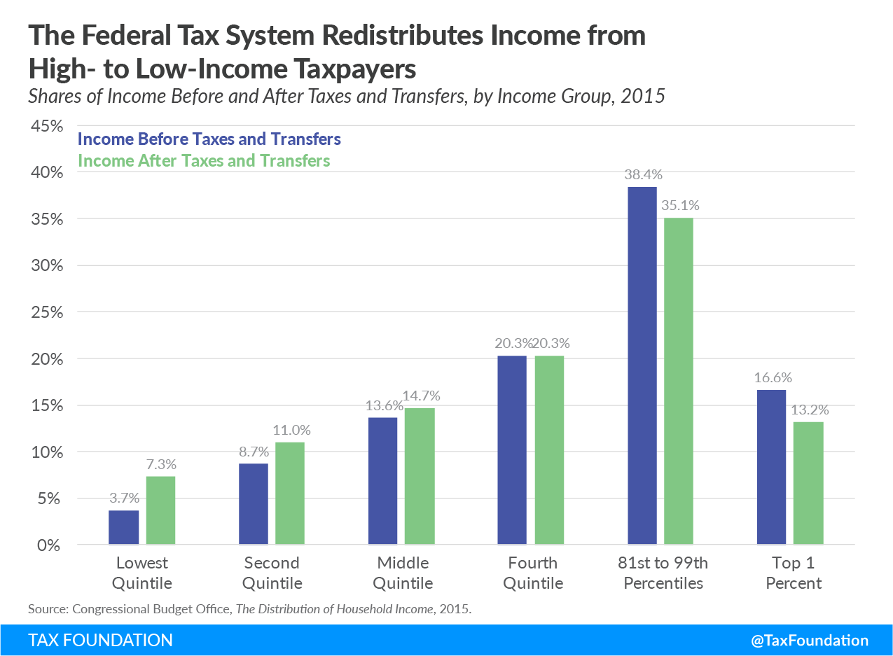 the federal tax system redistributes income from high and low income taxpayers