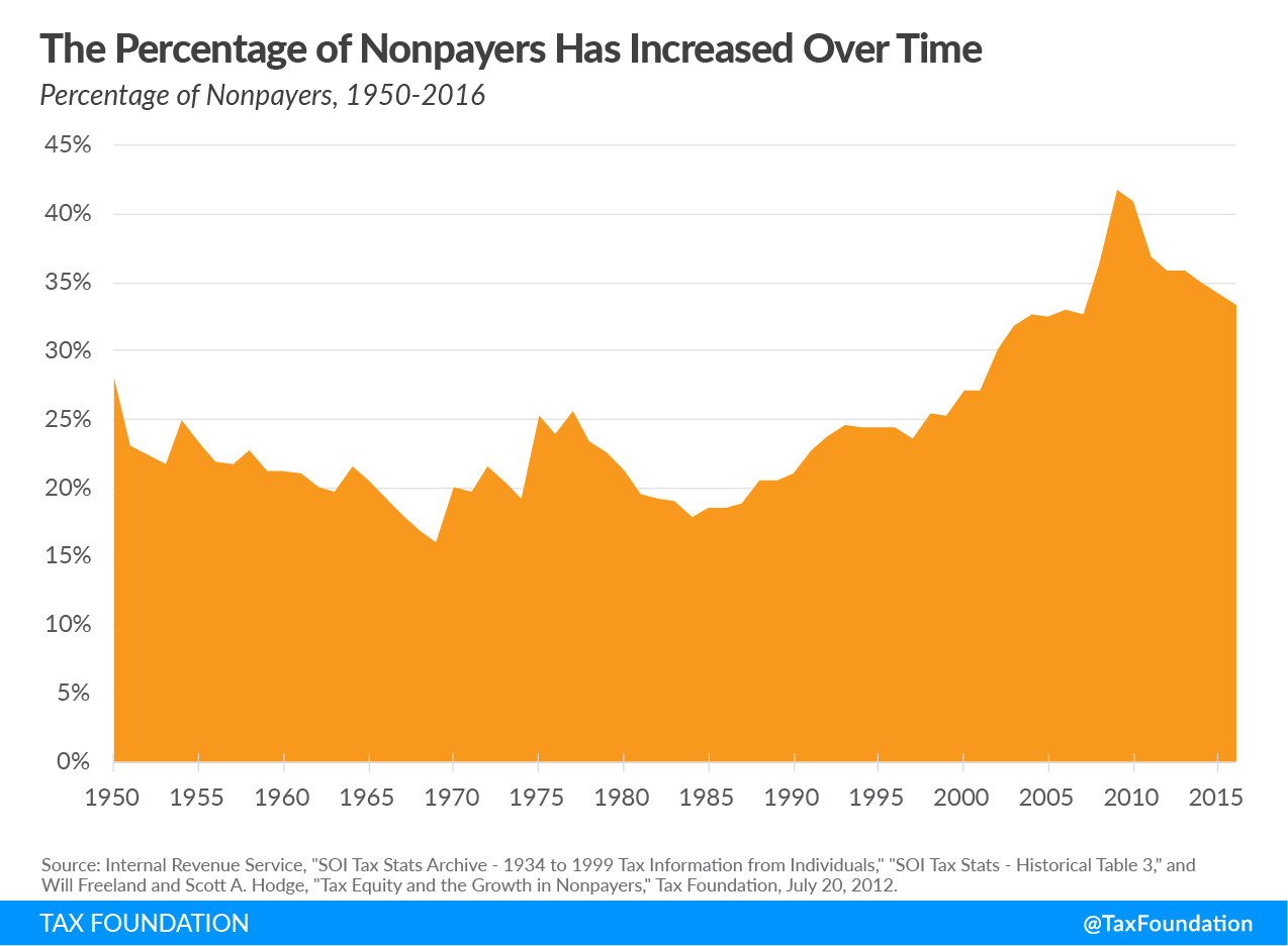 Americans zero income tax liability percentage of nonpayers has increased over time, progressive tax code.
