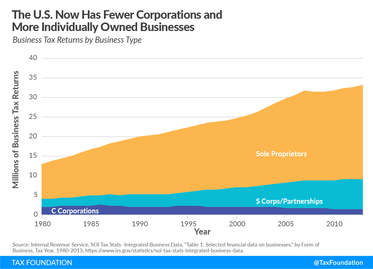 The U.S. now has fewer corporations and more individually owned businesses, increasing individual income tax rates
