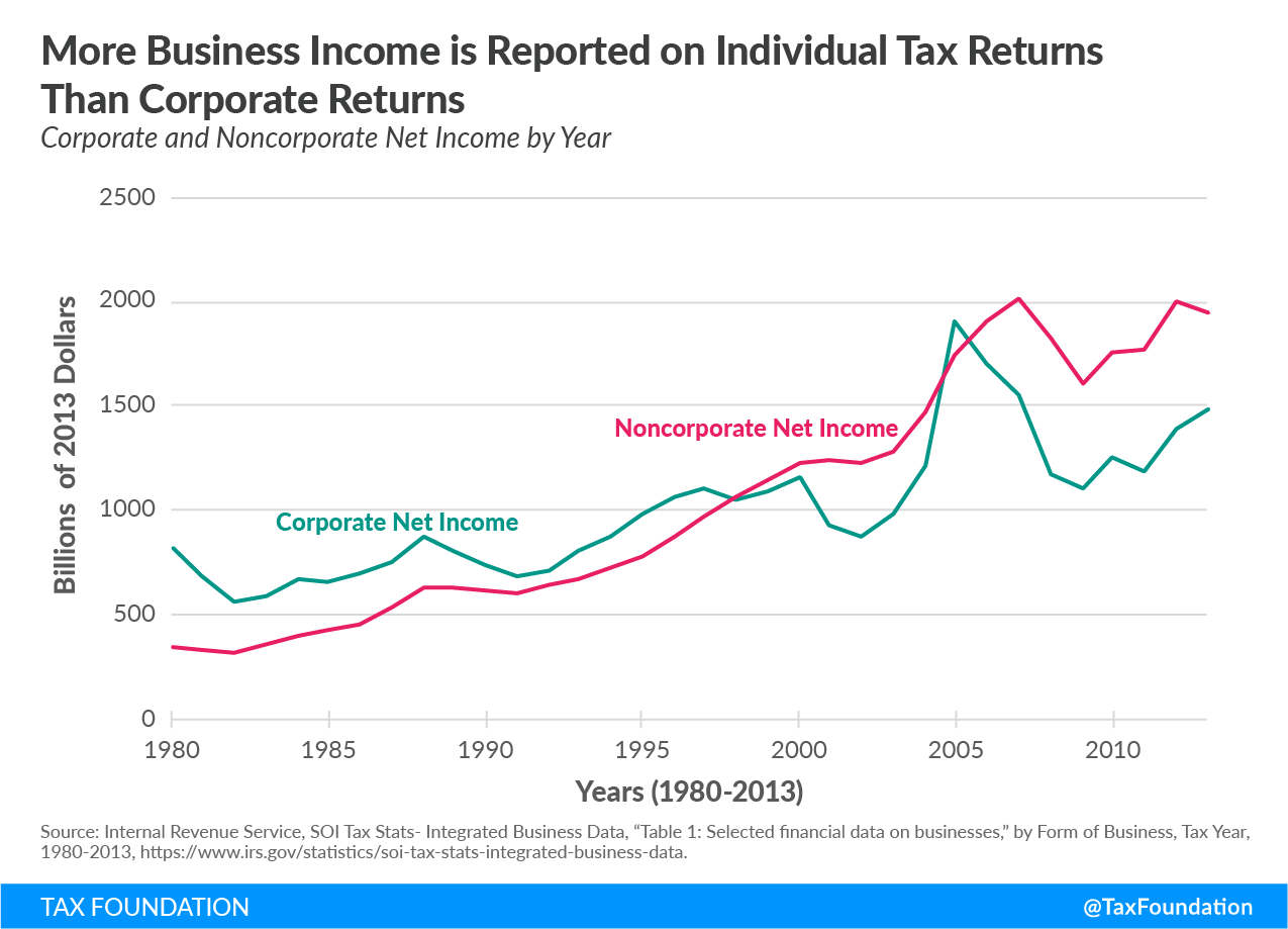 More business income is reported on individual tax returns than corporate returns, increasing individual income tax rates