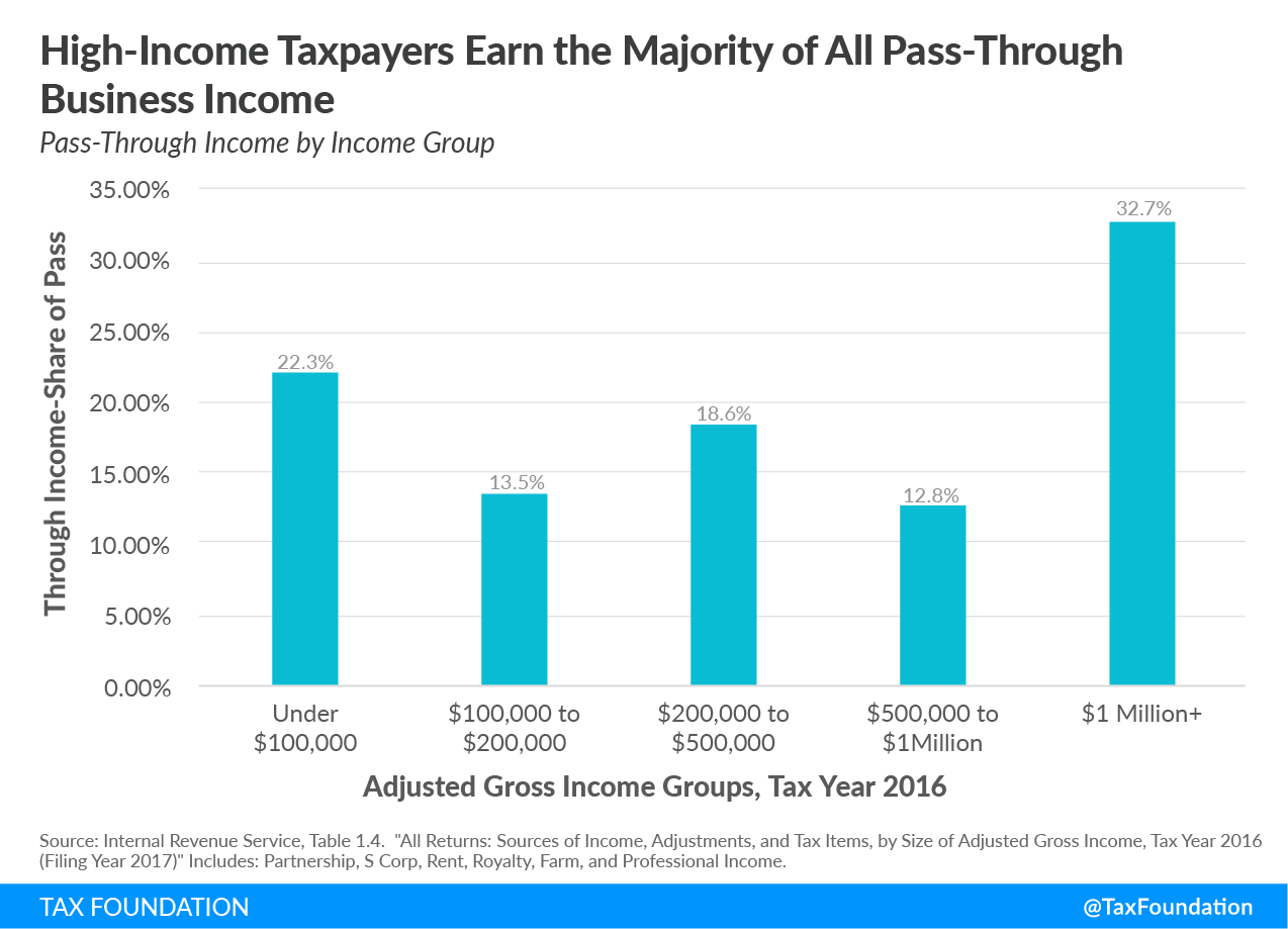high-income taxpayers earn the majority of all pass-through business income, increasing individual income tax rates
