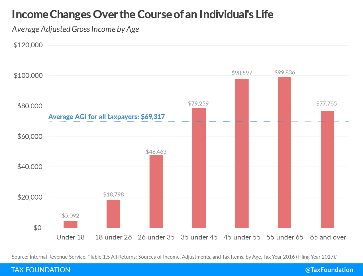 Income changes over the course of an individual's life, average incomes rise with age, average income age