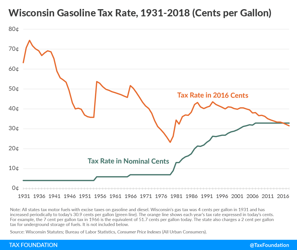 Wisconsin tax rate, wisconsin gas tax increase, Wisconsin income tax credit, governor evers budget