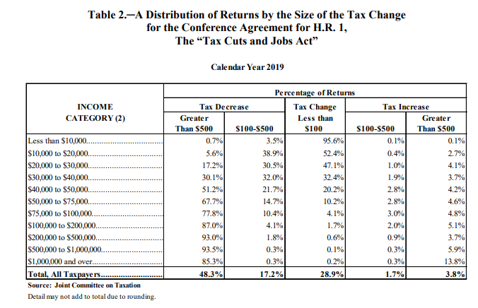 A distribution of returns by the size of the tax change, tax cuts and jobs act JCT 2019