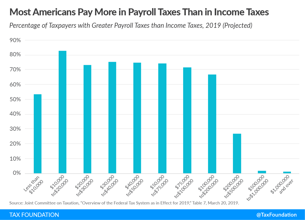 most americans pay more in payroll taxes than in income taxes