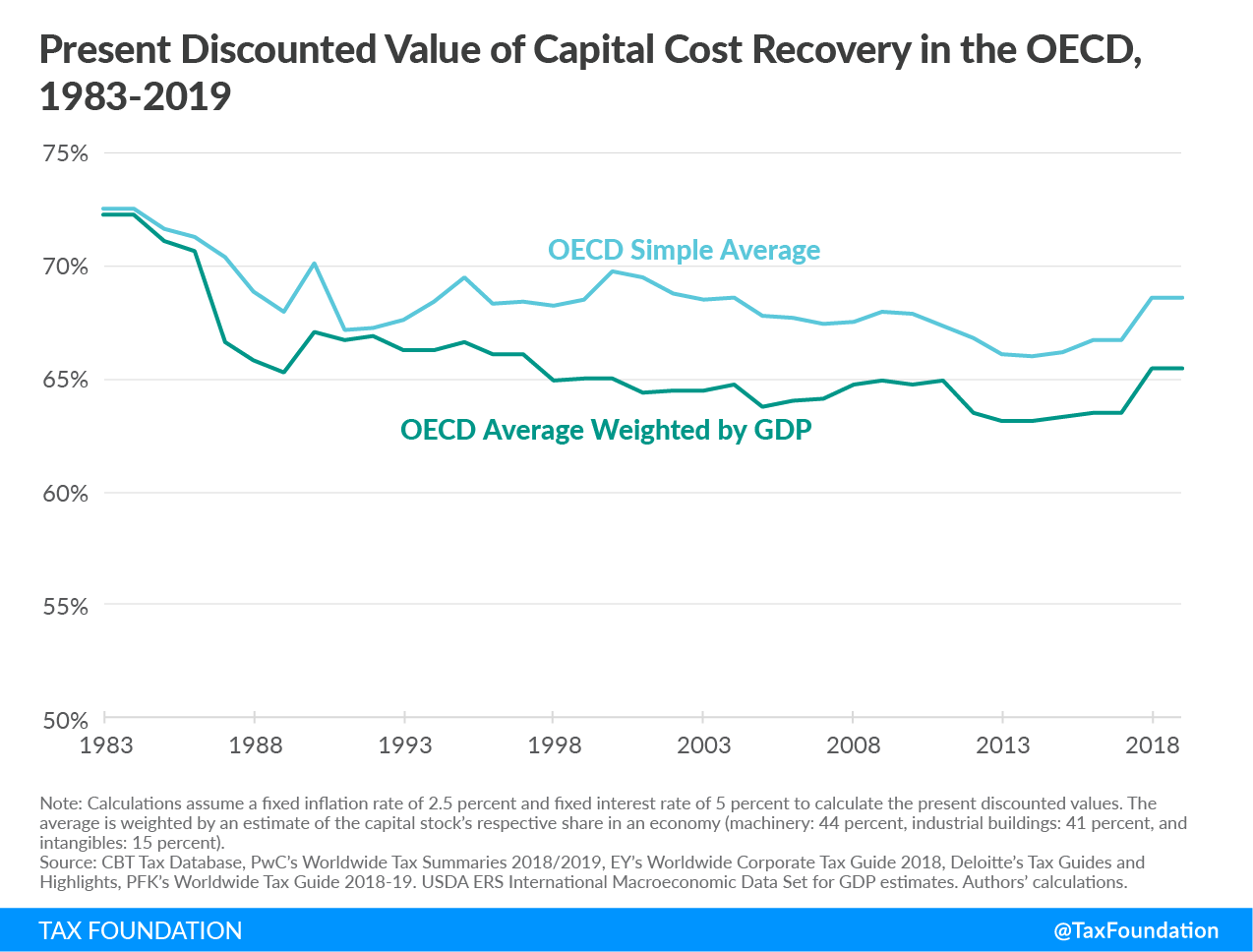 Present discounted value of capital cost recovery in the oecd, capital cost recovery across the oecd 2019