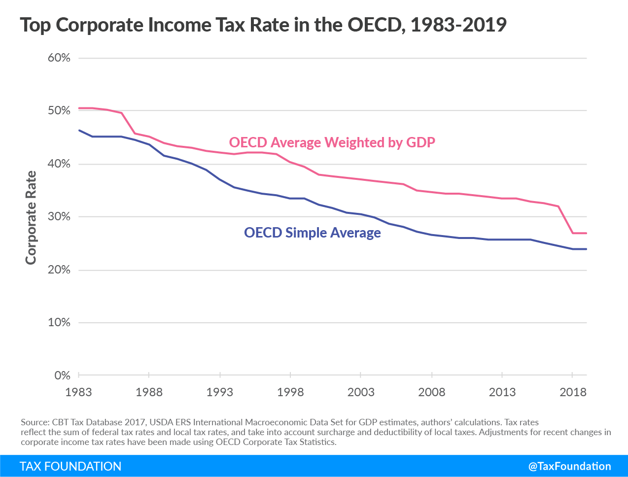top corporate income tax rate in the oecd, capital cost recovery across the oecd 2019