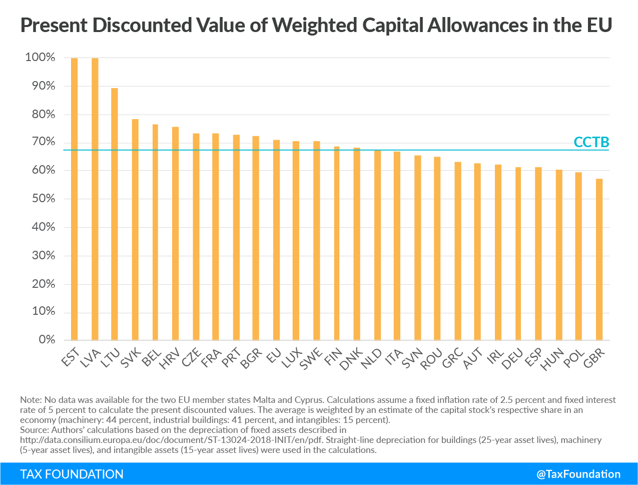 present discounted value of weighted capital allowances in the EU, capital cost recovery across the oecd 2019 capital allowances eu 2019