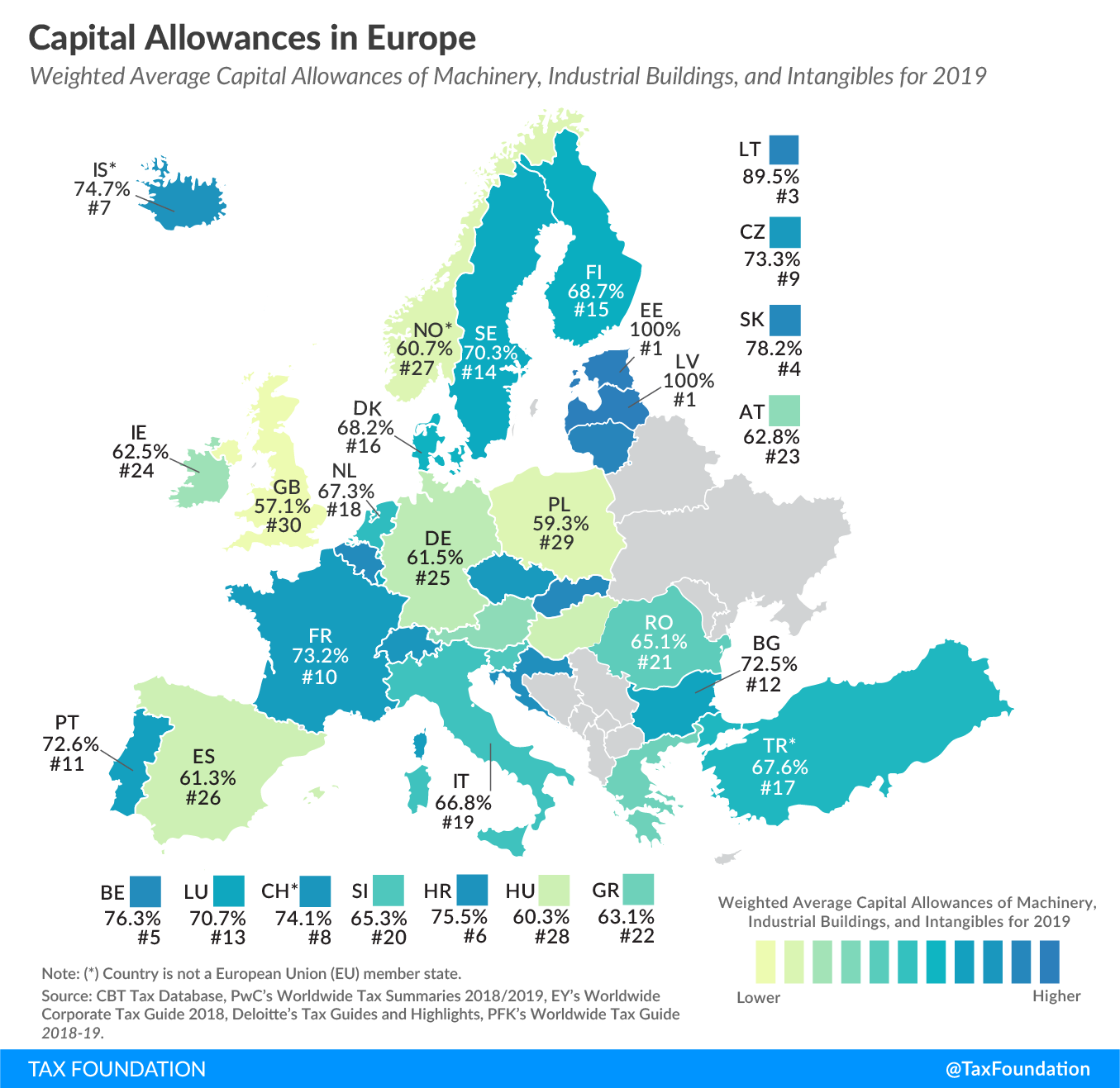 capital allowances in europe 2019 oecd eu