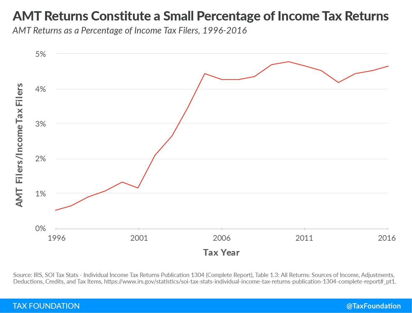 Alternative Minimum Tax AMT returns constitute a small percentage of income tax returns