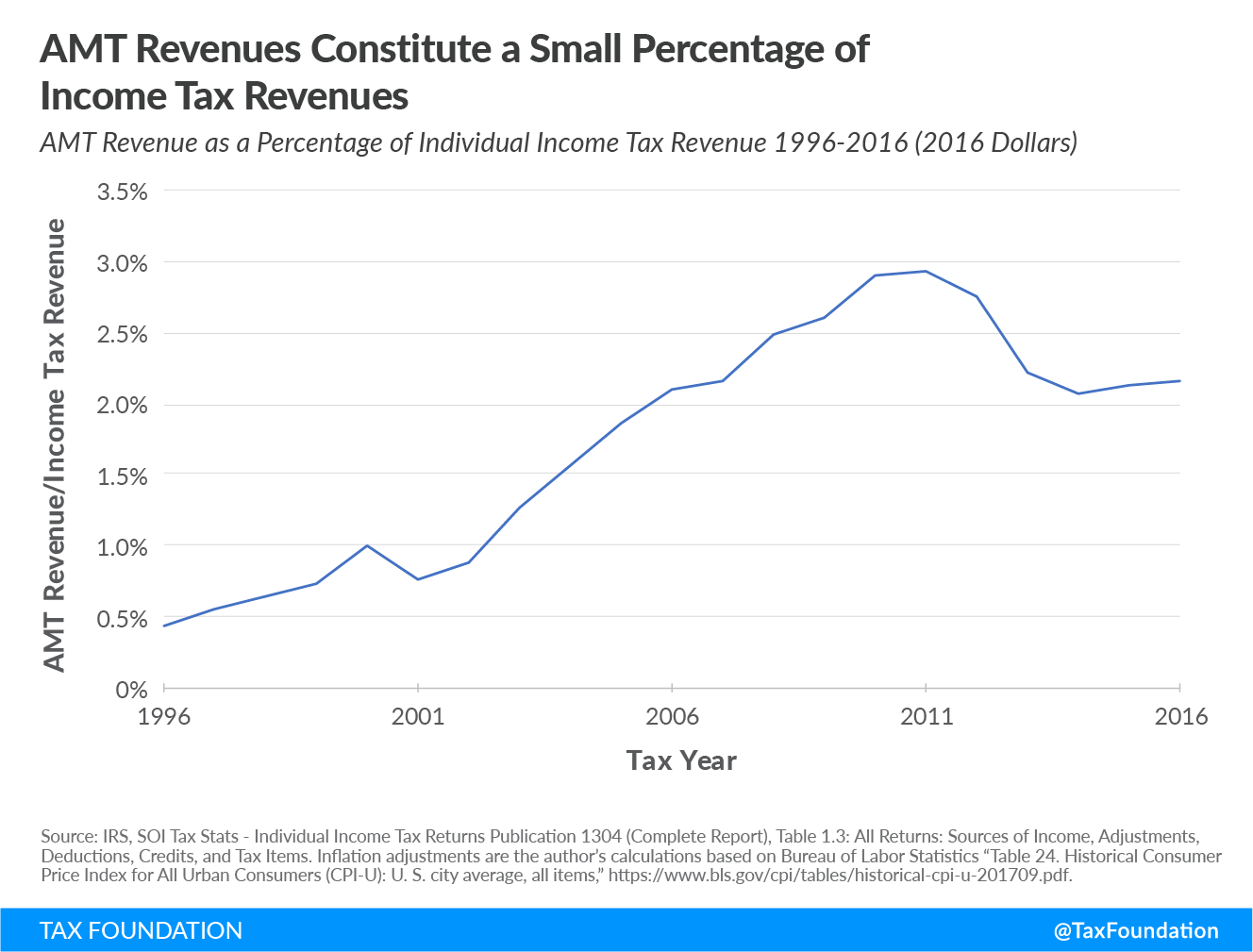 Alternative minimum tax AMT revenues constitute a small percentage of income tax revenues