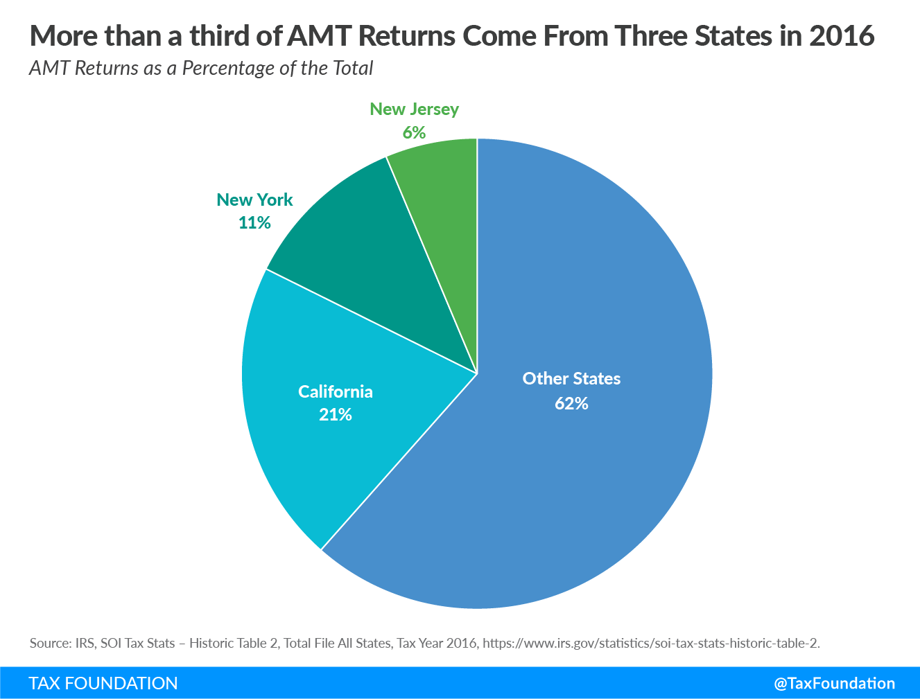 More than a third of alternative minimum tax AMT returns come from three states in 2016