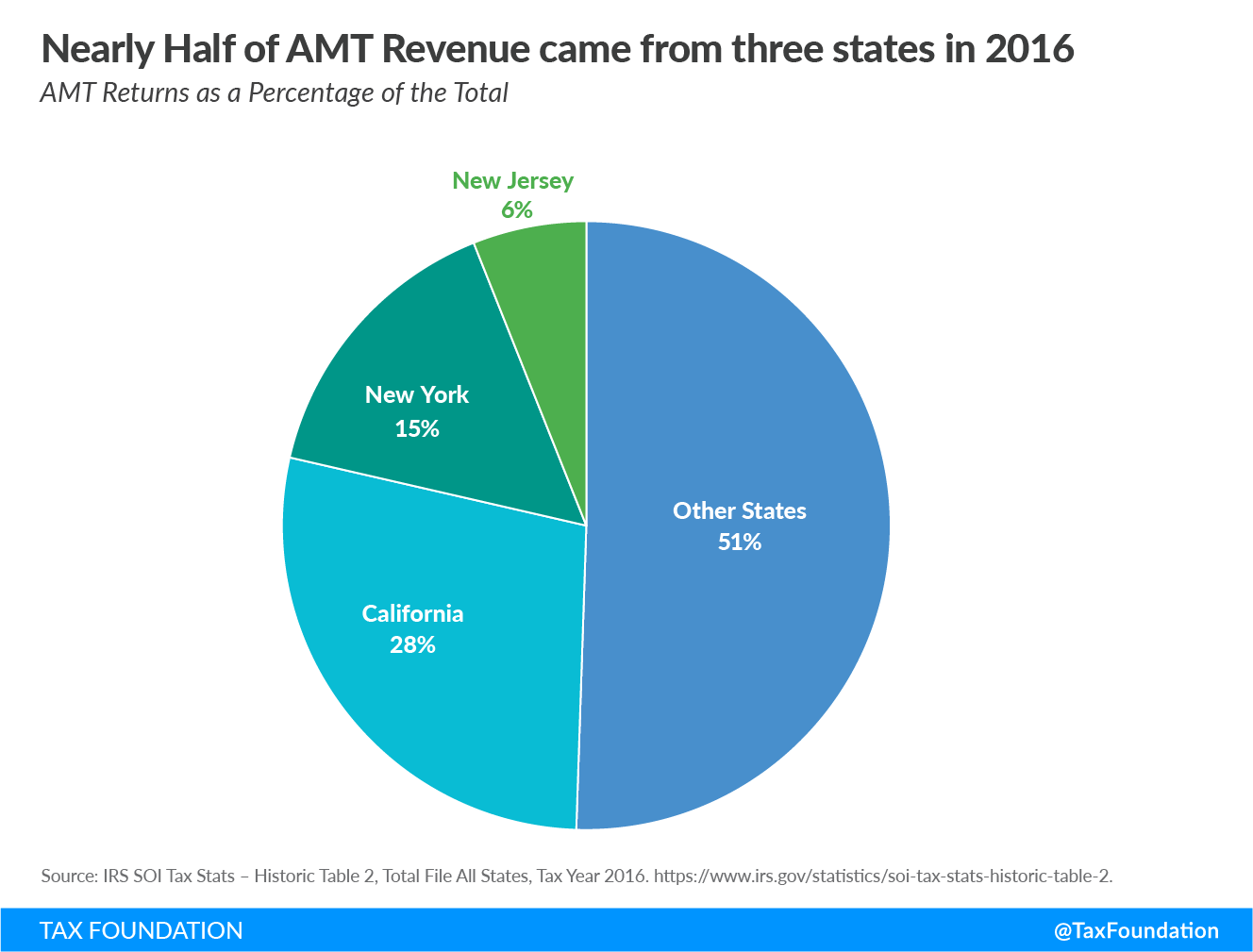 Nearly half of alternative minimum tax AMT revenue came from three states in 2016