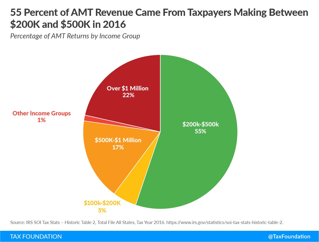 55% of AMT revenue came from taxpayers making between $200k and $500k in 2016