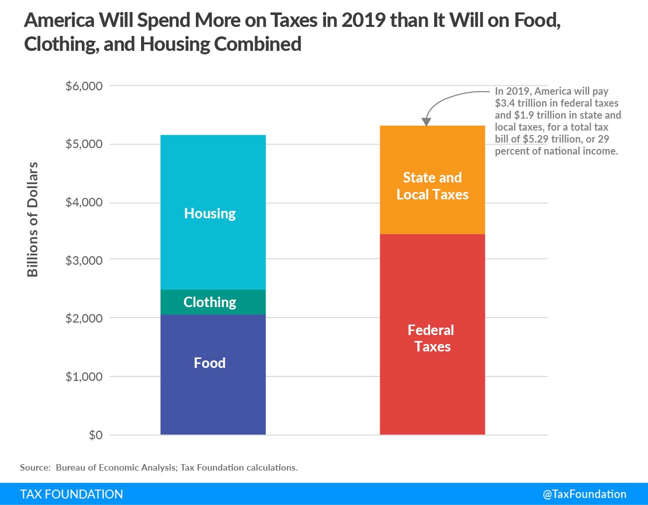 2019 Tax Freedom day 2019 America will spend more on taxes in 2019 than it will on food, clothing, and housing combined