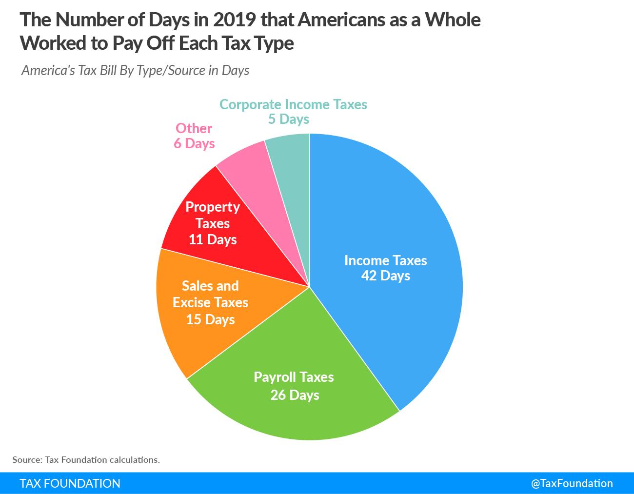 2019 Tax Freedom Day 2019 the number of days in 2019 that America as a whole worked to pay off each tax type