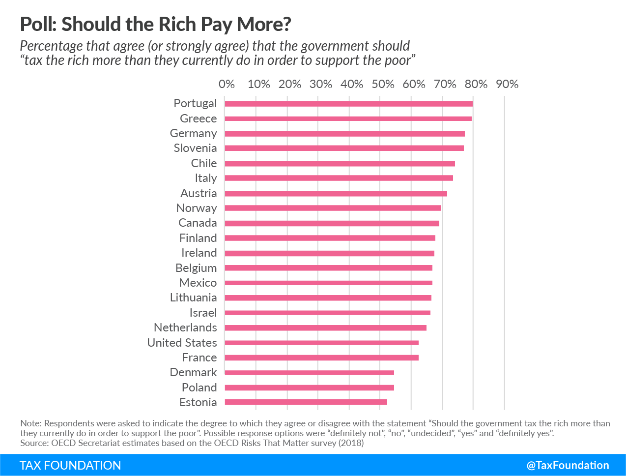 should the rich pay more taxes? tax the rich