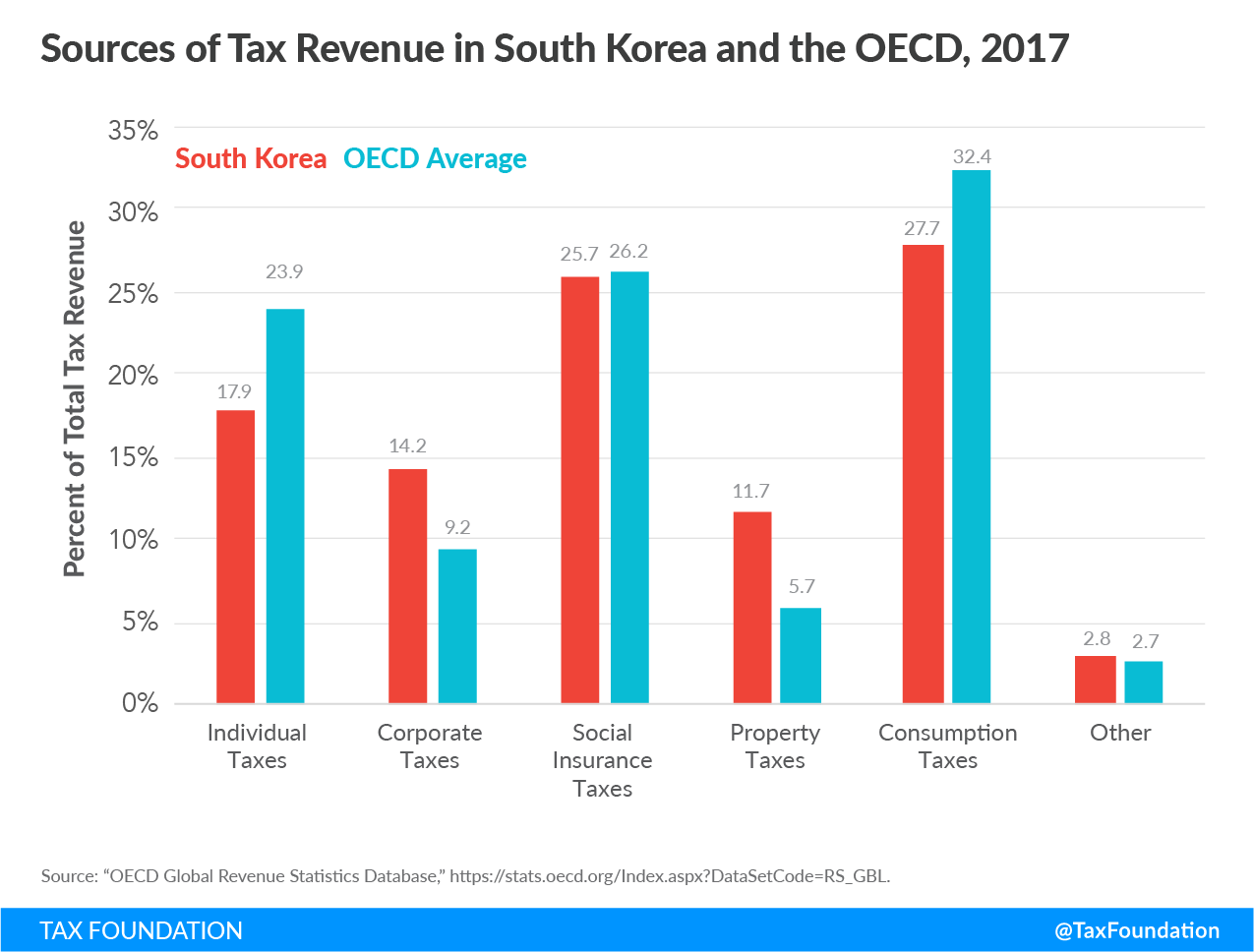 Sources of tax revenue in South Korea, 2019, South Korea government revenue